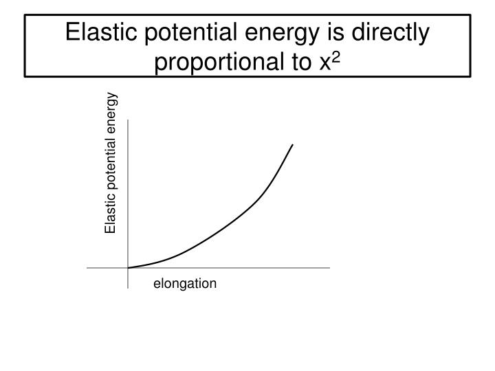 Elastic potential energy is directly proportional to x