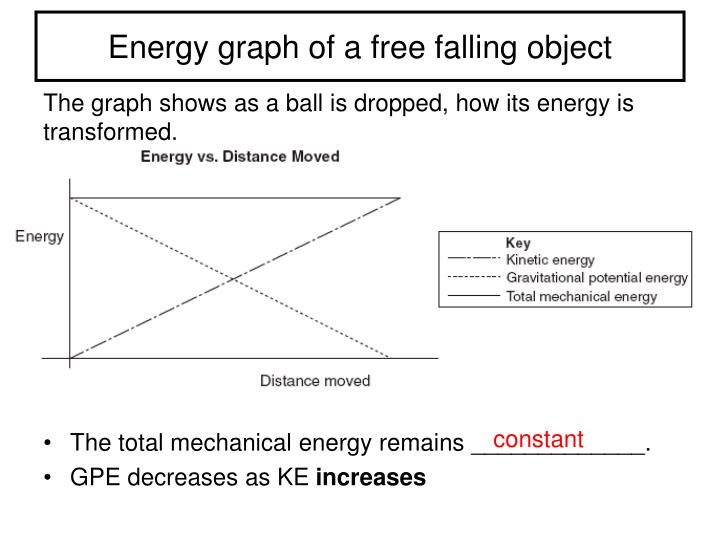 Energy graph of a free falling object