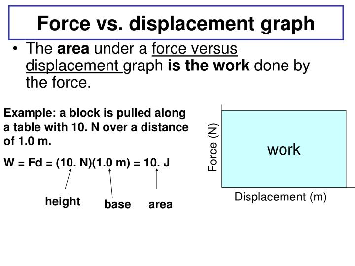 Force vs. displacement graph