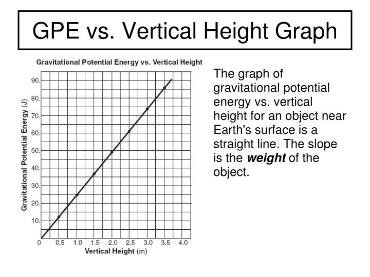 GPE vs. Vertical Height Graph