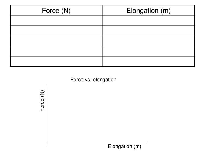 Force vs. elongation