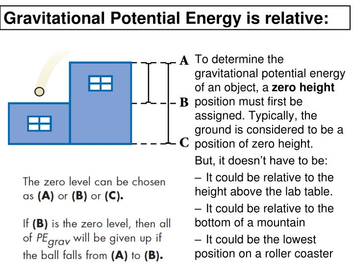 Gravitational Potential Energy is relative: