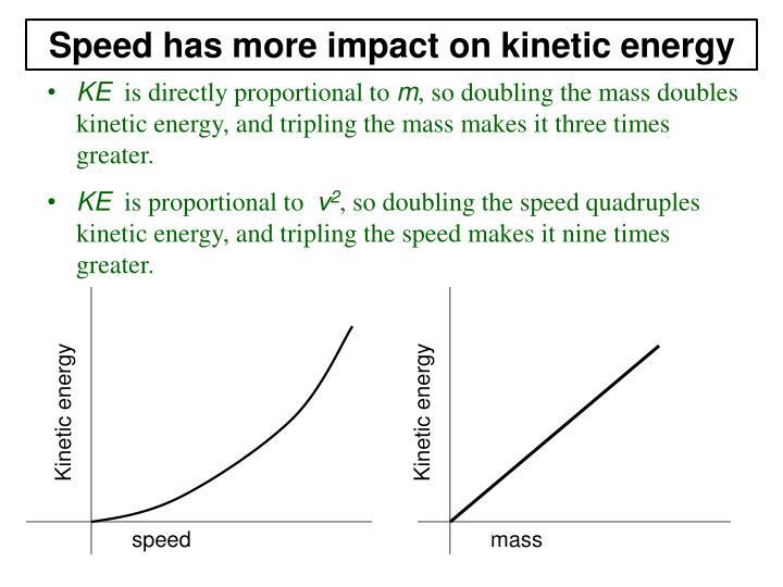 Speed has more impact on kinetic energy