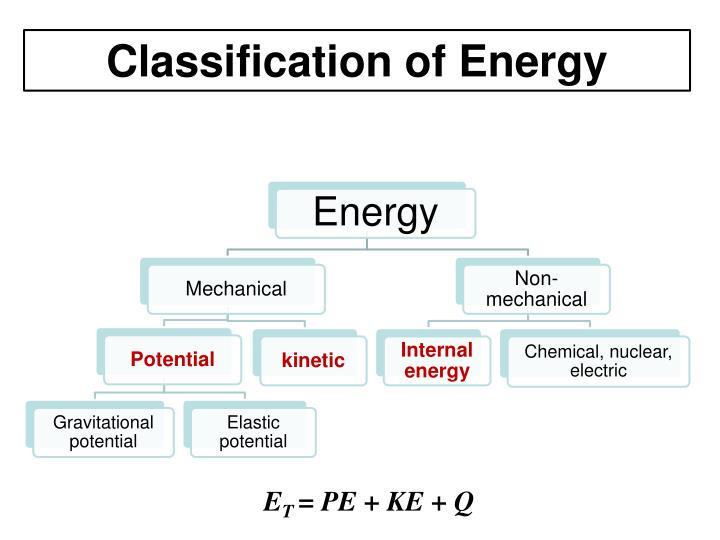 Classification of Energy