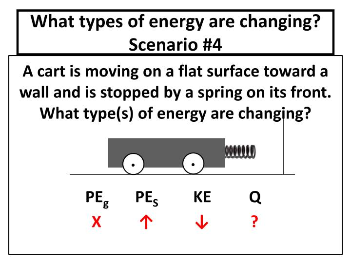 What types of energy are changing? Scenario #4