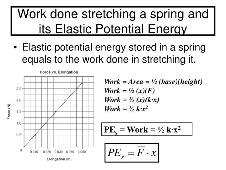 Work done stretching a spring and its Elastic Potential Energy