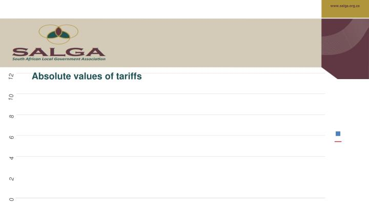 Absolute values of tariffs