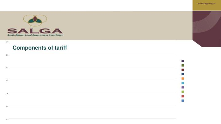 Components of tariff