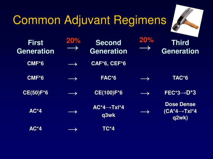 Common Adjuvant Regimens