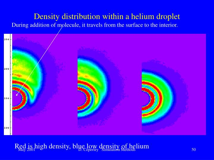 Density distribution within a helium droplet