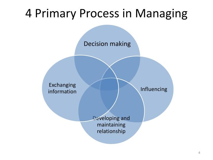 4 Primary Process in Managing