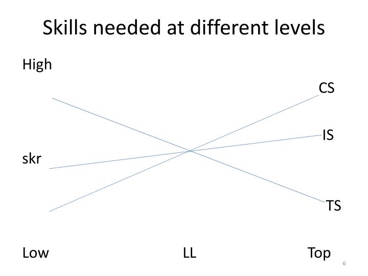 Skills needed at different levels