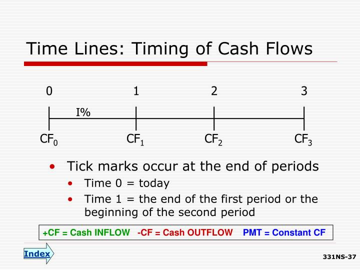 Time Lines: Timing of Cash Flows