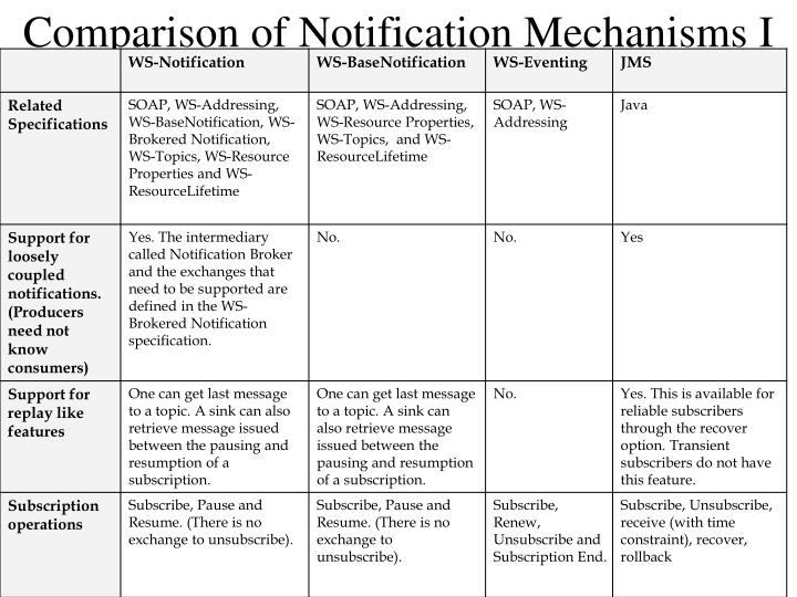 Comparison of Notification Mechanisms I