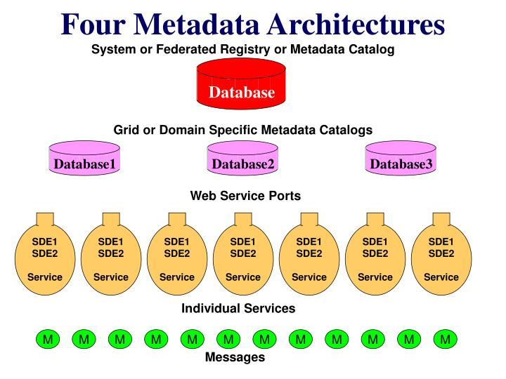 Four Metadata Architectures