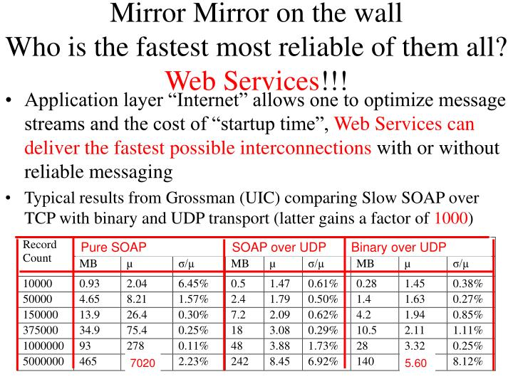 Pure SOAP                        SOAP over UDP       Binary over UDP