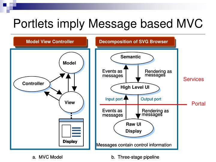 Portlets imply Message based MVC