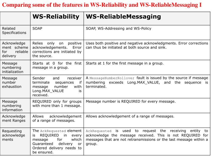 Comparing some of the features in WS-Reliability and WS-ReliableMessaging I
