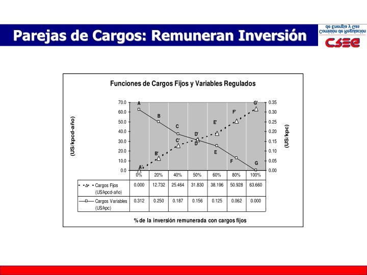Parejas de Cargos: Remuneran Inversión