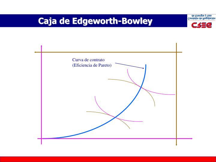 Caja de Edgeworth-Bowley