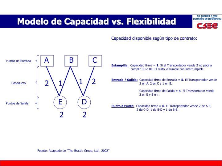 Modelo de Capacidad vs. Flexibilidad