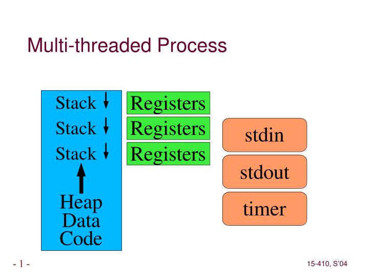 Multi-threaded Process