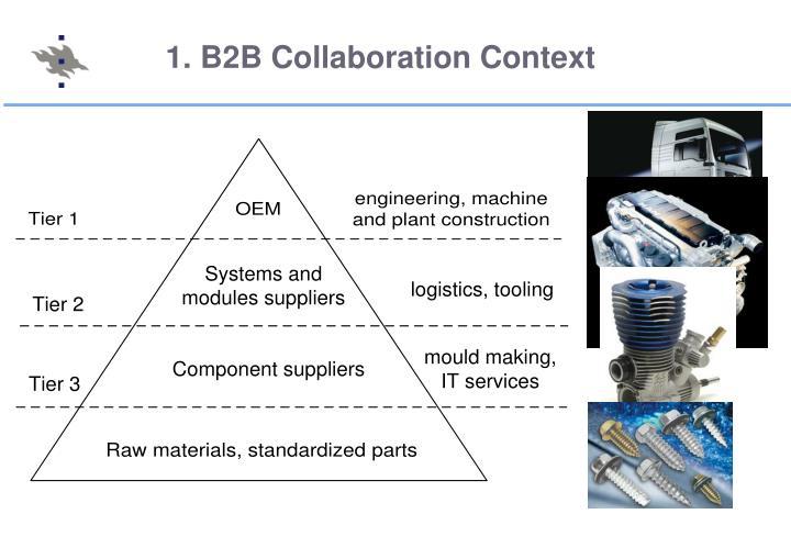1. B2B Collaboration Context