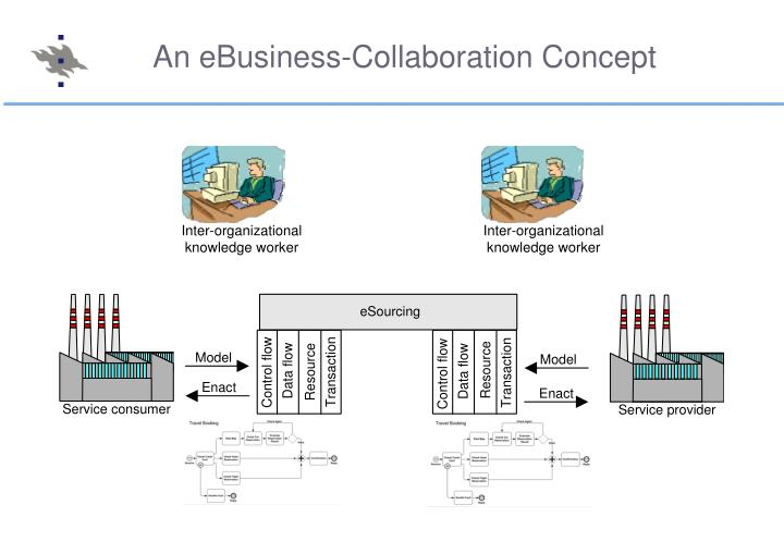 An eBusiness-Collaboration Concept
