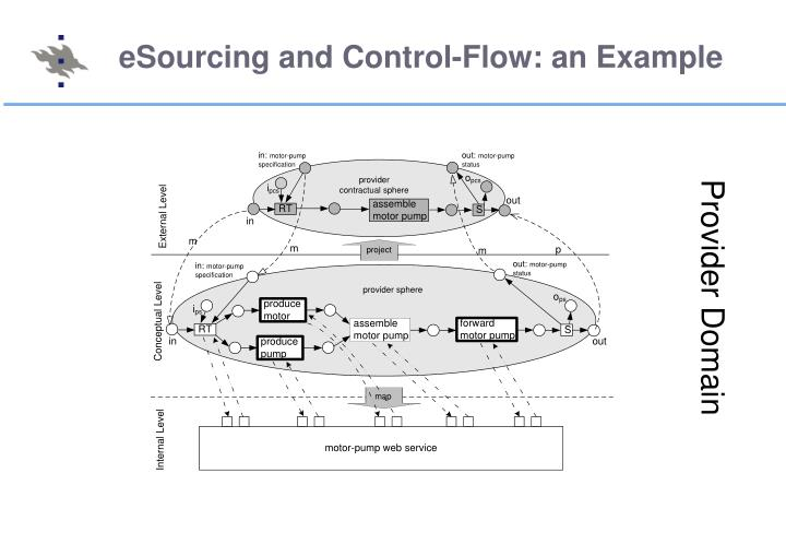 eSourcing and Control-Flow: an Example