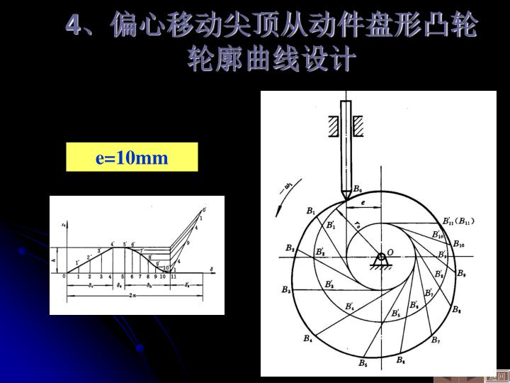 4、偏心移动尖顶从动件盘形凸轮轮廓曲线设计