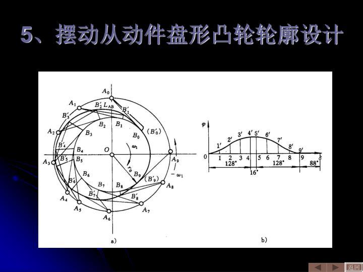 5、摆动从动件盘形凸轮轮廓设计