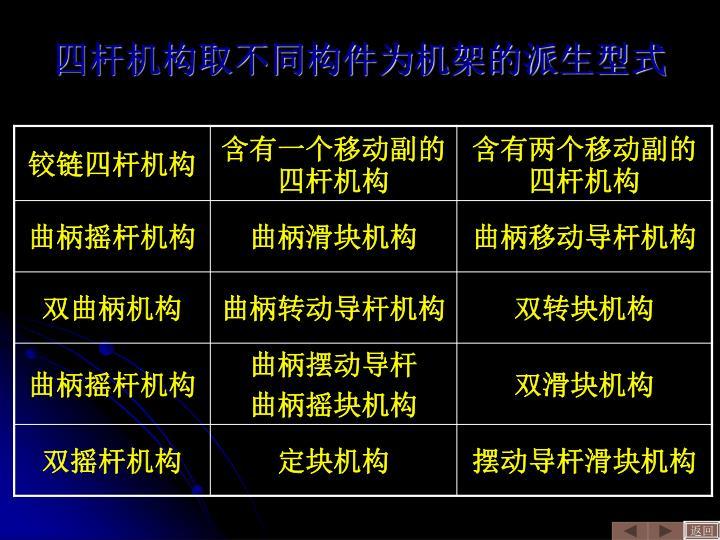 四杆机构取不同构件为机架的派生型式
