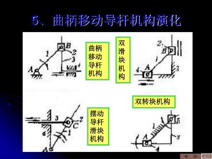5、曲柄移动导杆机构演化