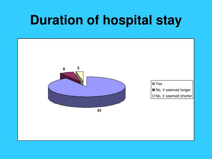 Duration of hospital stay