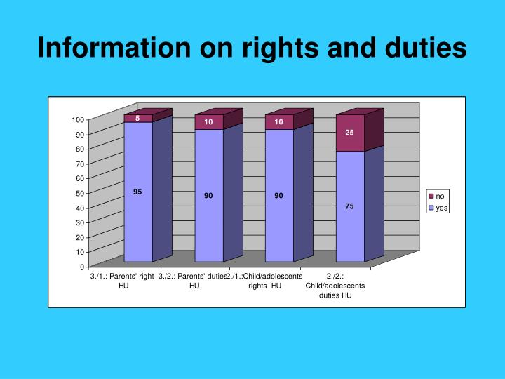 Information on rights and duties