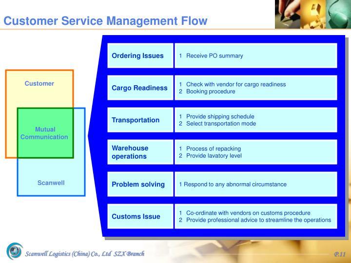Customer Service Management Flow