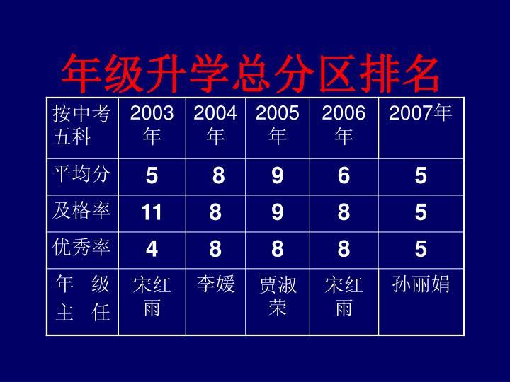 年级升学总分区排名