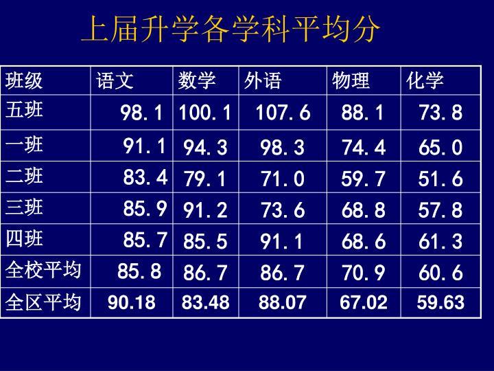 上届升学各学科平均分