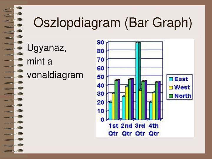 Oszlopdiagram (Bar Graph)