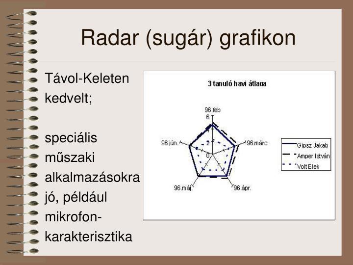 Radar (sugár) grafikon