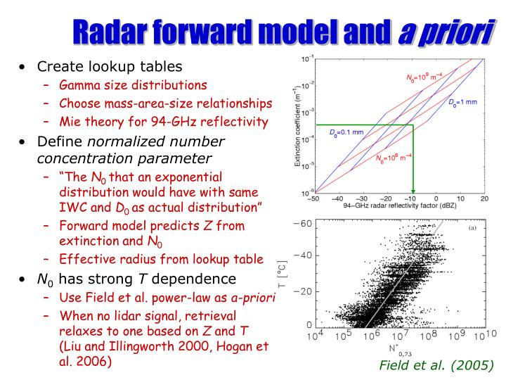 Radar forward model and