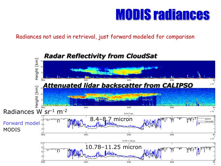 MODIS radiances