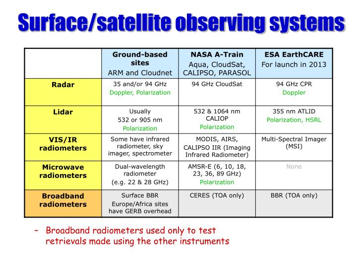 Surface satellite observing systems