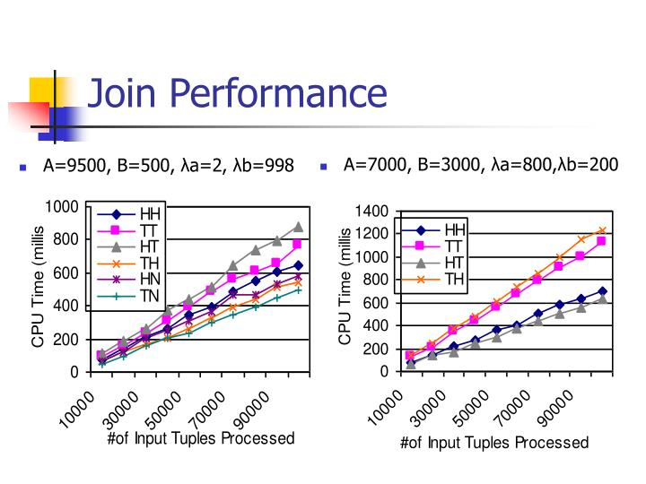 Join Performance