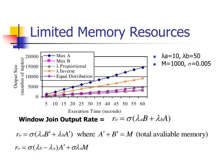 Limited Memory Resources