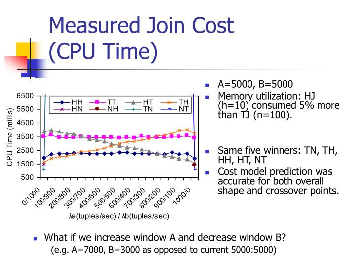 Measured Join Cost