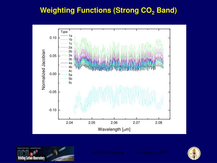 Weighting Functions (Strong CO