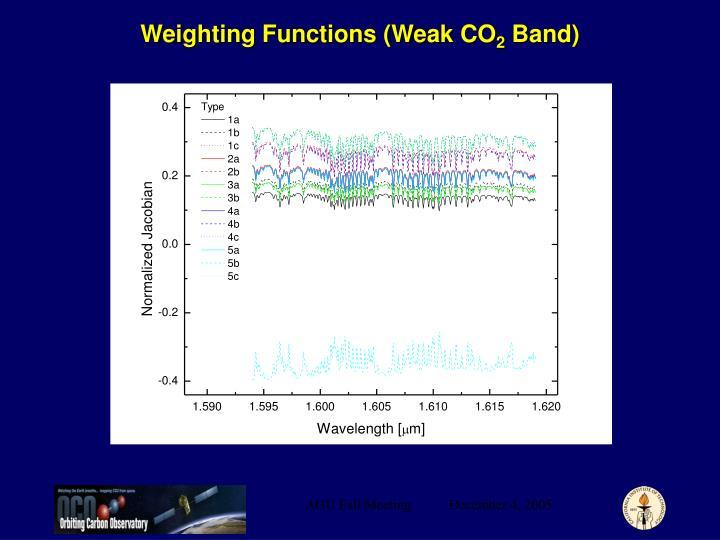 Weighting Functions (Weak CO