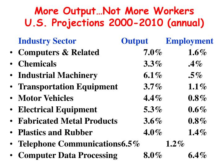 More Output…Not More Workers