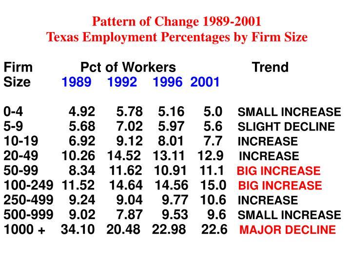 Pattern of Change 1989-2001